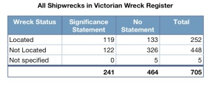 All wrecks on the Victorian Heritage Register with or without a Statement of Significance