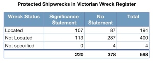 Wrecks 75 years or older with or without Significance Statements